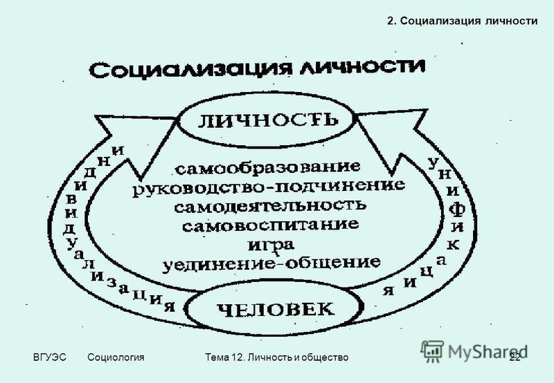 ВГУЭС Социология Тема 12. Личность и общество 22 2. Социализация личности