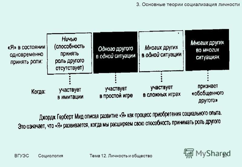 ВГУЭС Социология Тема 12. Личность и общество 27 3. Основные теории социализация личности