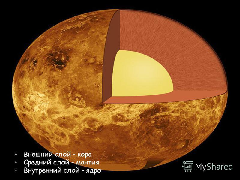 Внешний слой - кора Средний слой - мантия Внутренний слой - ядро