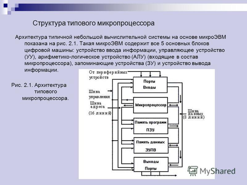 Структура типового микропроцессора Архитектура типичной небольшой вычислительной системы на основе микроЭВМ показана на рис. 2.1. Такая микроЭВМ содержит все 5 основных блоков цифровой машины: устройство ввода информации, управляющее устройство (УУ),