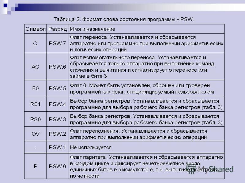 Таблица 2. Формат слова состояния программы - PSW.
