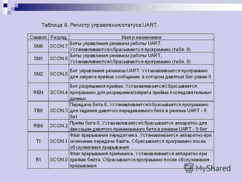 Таблица 8. Регистр управления/статуса UART.