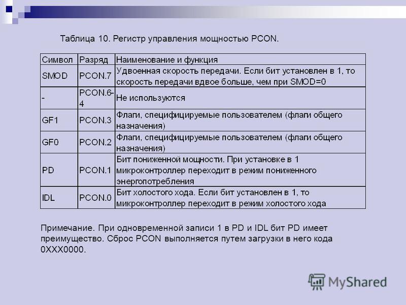 Таблица 10. Регистр управления мощностью PCON. Примечание. При одновременной записи 1 в PD и IDL бит PD имеет преимущество. Сброс PCON выполняется путем загрузки в него кода 0XXX0000.