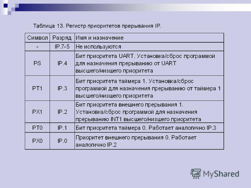 Таблица 13. Регистр приоритетов прерывания IP.