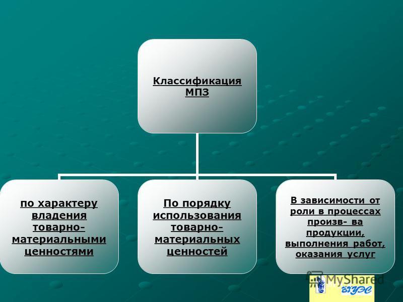 Классификация МПЗ по характеру владения товарно- материальными ценностями По порядку использования товарно- материальных ценностей В зависимости от роли в процессах произв- ва продукции, выполнения работ, оказания услуг