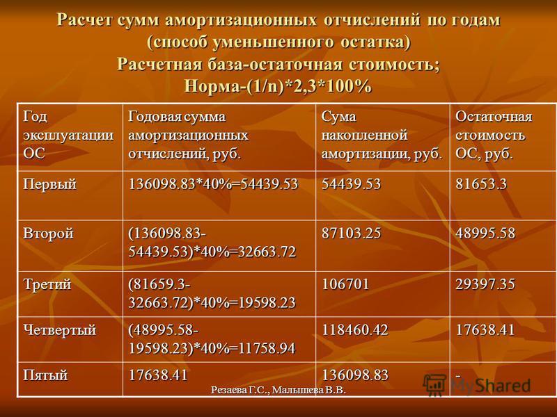 Резаева Г.С., Малышева В.В. Расчет сумм амортизационных отчислений по годам (способ уменьшенного остатка) Расчетная база-остаточная стоимость; Норма-(1/n)*2,3*100% Год эксплуатации ОС Годовая сумма амортизационных отчислений, руб. Сума накопленной ам