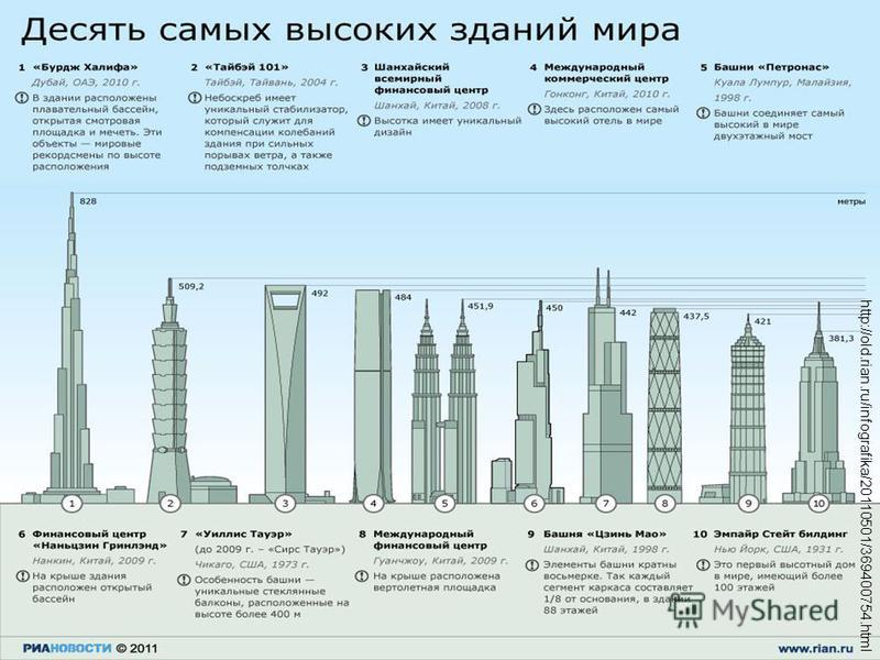 http://old.rian.ru/infografika/20110501/369400754.html