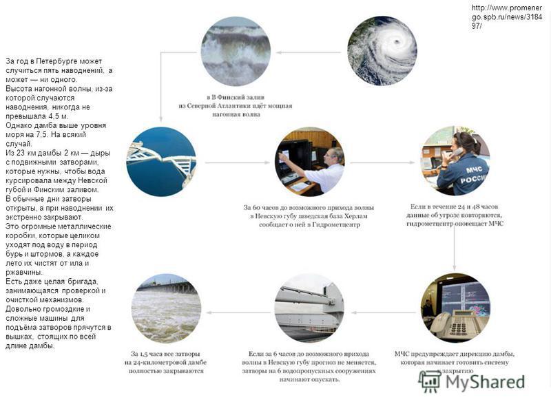 За год в Петербурге может случиться пять наводнений, а может ни одного. Высота нагонной волны, из-за которой случаются наводнения, никогда не превышала 4,5 м. Однако дамба выше уровня моря на 7,5. На всякий случай. Из 23 км дамбы 2 км дыры с подвижны