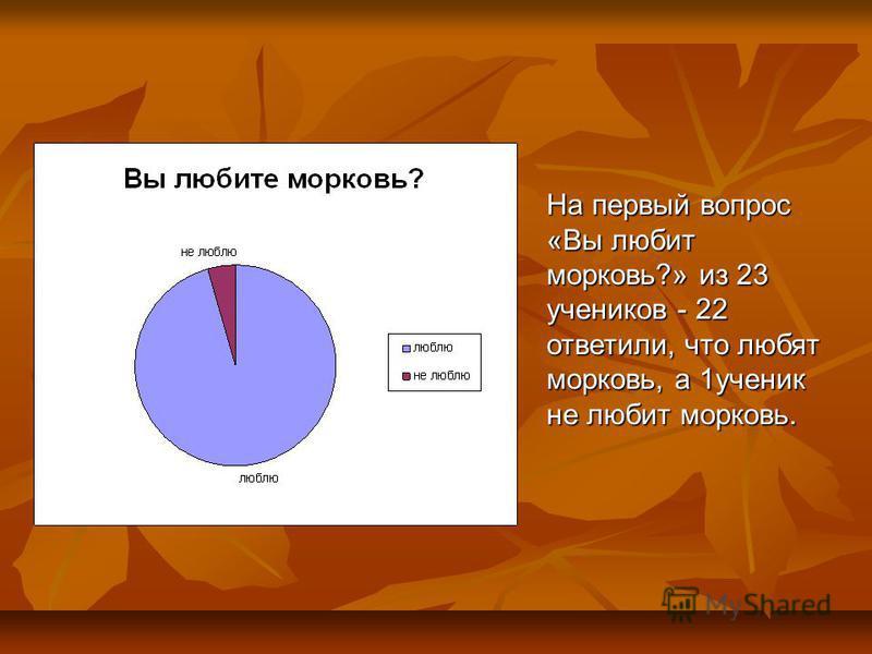 На первый вопрос «Вы любит морковь?» из 23 учеников - 22 ответили, что любят морковь, а 1 ученик не любит морковь.