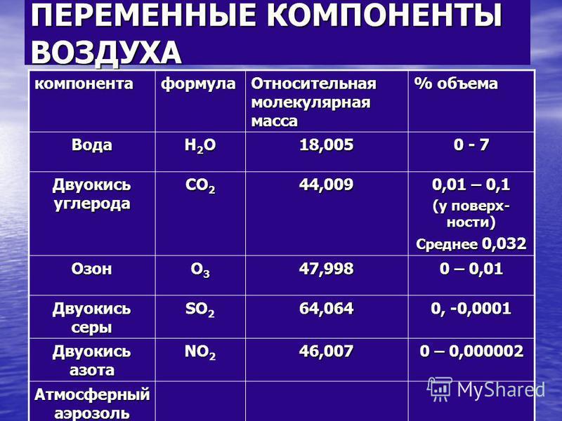 ПЕРЕМЕННЫЕ КОМПОНЕНТЫ ВОЗДУХА компонента формула Относительная молекулярная масса % объема Вода Н2ОН2ОН2ОН2О 18,005 0 - 7 Двуокись углерода СО 2 44,009 0,01 – 0,1 (у поверхности) Среднее 0,032 Озон О3О3О3О347,998 0 – 0,01 Двуокись серы SO SO 264,064
