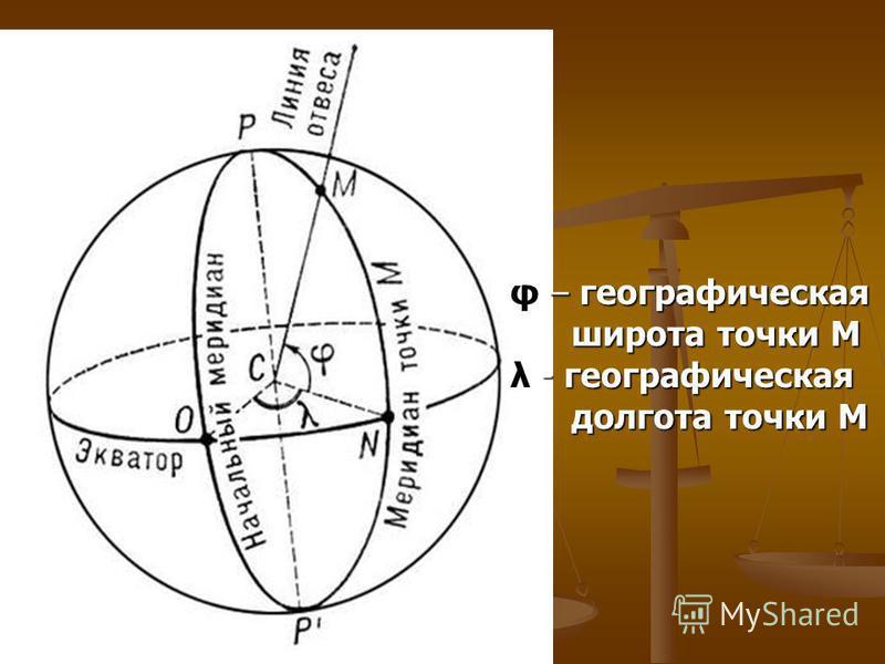 φ – географическая широта точки М широта точки М λ - географическая долгота точки М долгота точки М