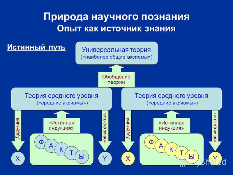 Природа научного познания Опыт как источник знания Универсальная теория («наиболее общие аксиомы») Теория среднего уровня («средние аксиомы») Ф А К Т Ы Ф А К Т Ы «Истинная индукция» Обобщение теории YX Дедукция новых фактов X Дедукция Y новых фактов