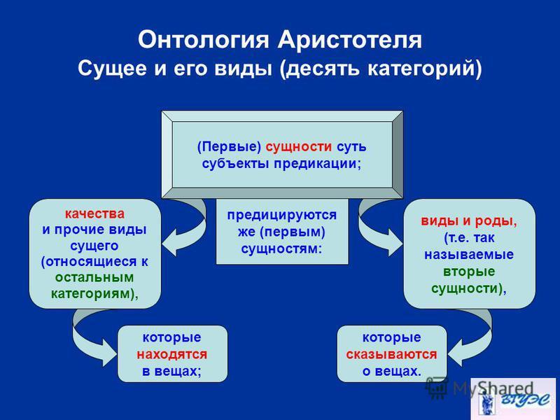Онтология Аристотеля Сущее и его виды (десять категорий) (Первые) сущности суть субъекты предикации; качества и прочие виды сущего (относящиеся к остальным категориям), предицируются же (первым) сущностям: виды и роды, (т.е. так называемые вторые сущ