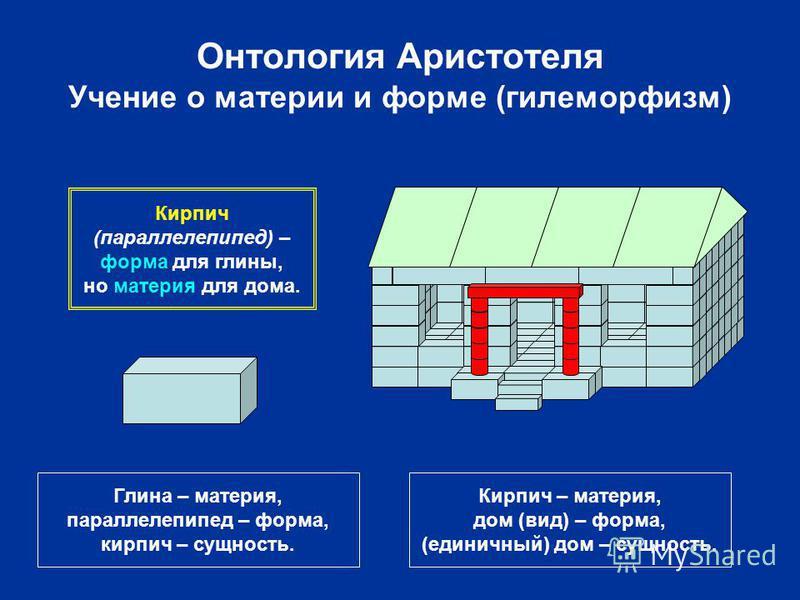 Онтология Аристотеля Учение о материи и форме (гилеморфизм) Глина – материя, параллелепипед – форма, кирпич – сущность. Кирпич – материя, дом (вид) – форма, (единичный) дом – сущность. Кирпич (параллелепипед) – форма для глины, но материя для дома.