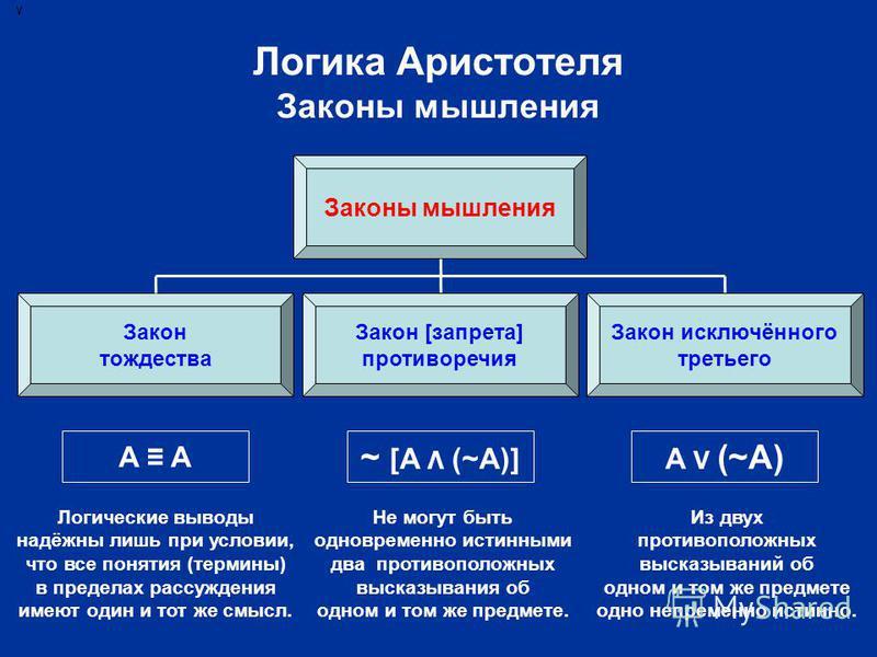 Логика Аристотеля Законы мышления Законы мышления Закон тождества Закон исключённого третьего A ~ [A Λ (~A)] Не могут быть одновременно истинными два противоположных высказывания об одном и том же предмете. A V (~A) Из двух противоположных высказыван