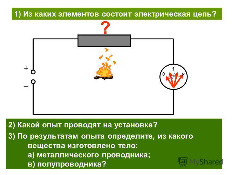 А +_+_ 0 1 2 3) По результатам опыта определите, из какого вещества изготовлено тело: а) металлического проводника; в) полупроводника? ? 2) Какой опыт проводят на установке? 1) Из каких элементов состоит электрическая цепь?