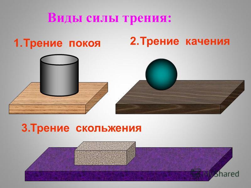 Виды силы трения: 1. Трение покоя 2. Трение качения 3. Трение скольжения