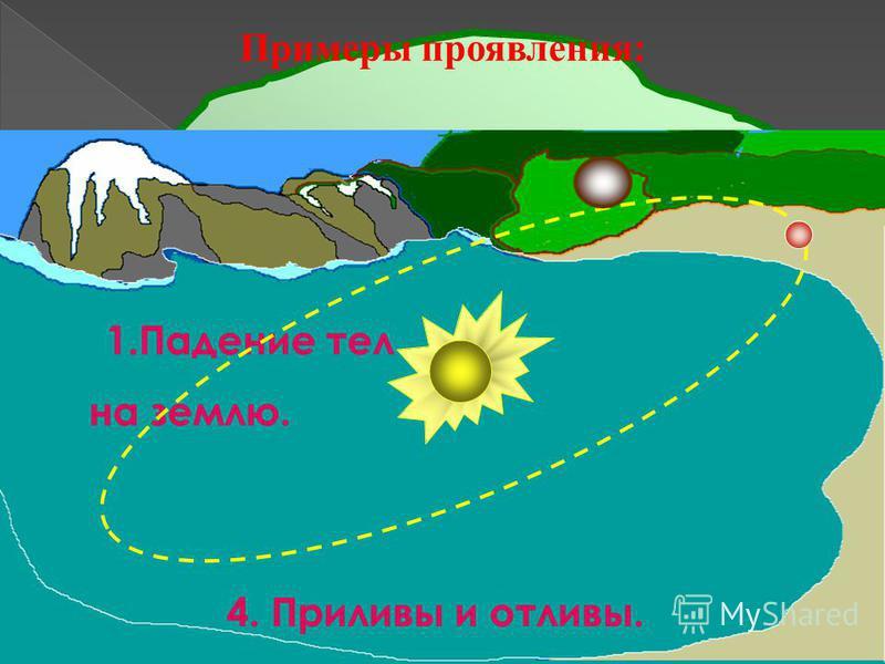 Примеры проявления: 2. Луна вокруг Земли 3. Планеты вокруг Солнца. 1. Падение тел на землю. 4. Приливы и отливы.