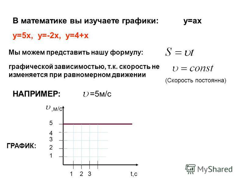 В математике вы изучаете графики: y=ax y=5x, y=-2 х, y=4+x Мы можем представить нашу формулу: графической зависимостью, т.к. скорость не изменяется при равномерном движении (Скорость постоянна) НАПРИМЕР:=5 м/с ГРАФИК:,м/с t,с 123 1 2 3 4 5