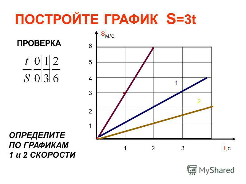 ПОСТРОЙТЕ ГРАФИК S =3t ПРОВЕРКА S м/с 1 2 3 1 2 3 4 5 6 t,с 1 2 ОПРЕДЕЛИТЕ ПО ГРАФИКАМ 1 и 2 СКОРОСТИ