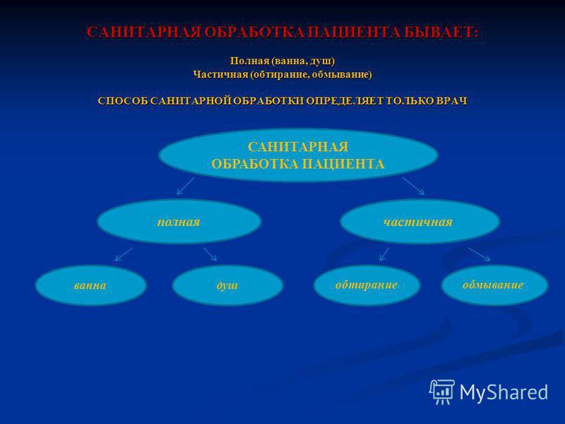 САНИТАРНАЯ ОБРАБОТКА ПАЦИЕНТА БЫВАЕТ: Полная (ванна, душ) Частичная (обтирание, обмывание) СПОСОБ САНИТАРНОЙ ОБРАБОТКИ ОПРЕДЕЛЯЕТ ТОЛЬКО ВРАЧ САНИТАРНАЯ ОБРАБОТКА ПАЦИЕНТА полная частичная душванна обтираниеобмывание