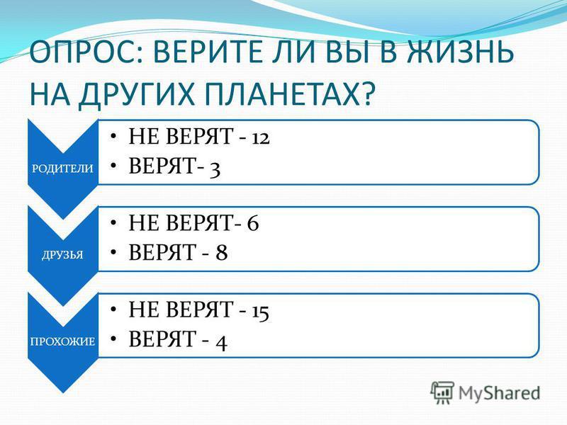 ОПРОС: ВЕРИТЕ ЛИ ВЫ В ЖИЗНЬ НА ДРУГИХ ПЛАНЕТАХ? РОДИТЕЛИ НЕ ВЕРЯТ - 12 ВЕРЯТ- 3 ДРУЗЬЯ НЕ ВЕРЯТ- 6 ВЕРЯТ - 8 ПРОХОЖИЕ НЕ ВЕРЯТ - 15 ВЕРЯТ - 4