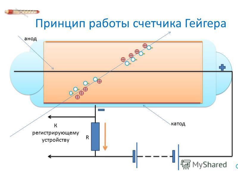 Принцип работы счетчика Гейгера R К регистрирующему устройству анод катод