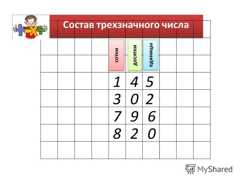 1 23 45 67 8 9 0 20 единицы десятки сотни Состав трехзначного числа