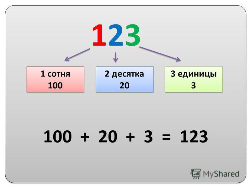 123123 1 сотня 100 1 сотня 100 2 десятка 20 2 десятка 20 3 единицы 3 3 единицы 3 100 + 20 + 3 = 123