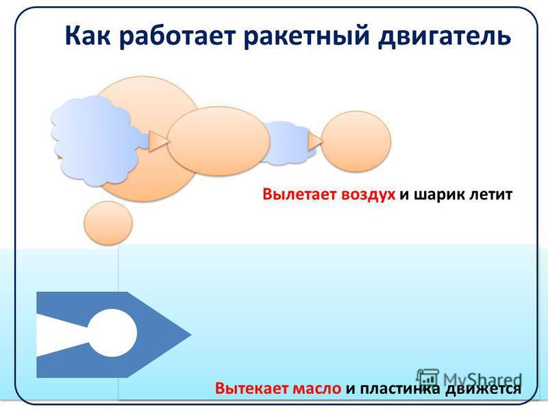 Как работает ракетный двигатель Вылетает воздух и шарик летит Вытекает масло и пластинка движется