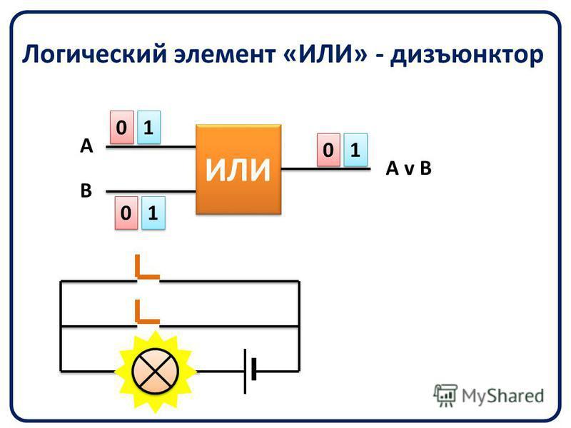 Логический элемент «ИЛИ» - дизъюнктор ИЛИ 0 0 0 0 0 0 1 1 1 1 1 1 A B A v B