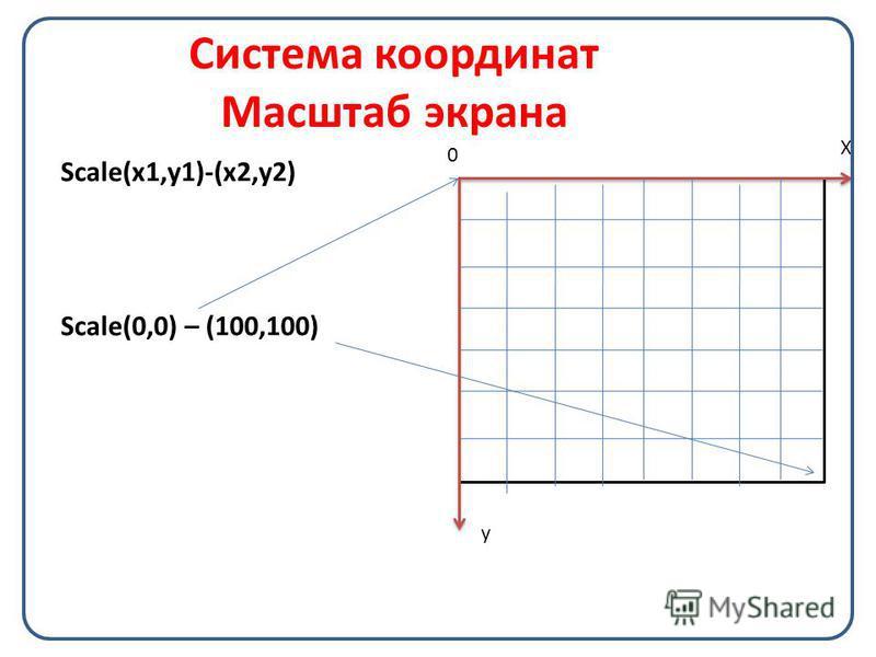 X 0 Система координат Масштаб экрана Scale(x1,y1)-(x2,y2) Scale(0,0) – (100,100) y