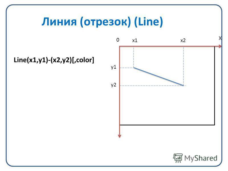 Линия (отрезок) (Line) Line(x1,y1)-(x2,y2)[,color] X 0 x1x2 y1 y2
