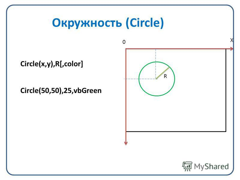 Окружность (Circle) Circle(x,y),R[,color] Circle(50,50),25,vbGreen X 0 R