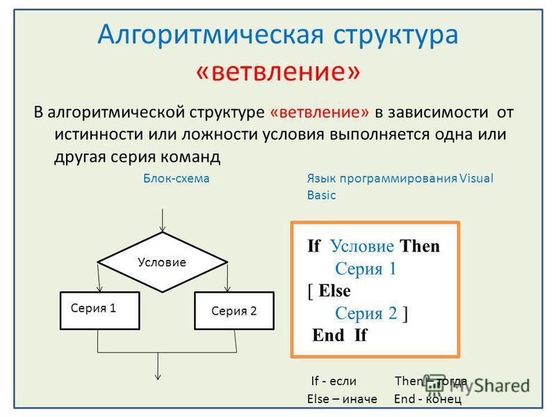 Алгоритмическая структура «ветвление» В алгоритмической структуре «ветвление» в зависимости от истинности или ложности условия выполняется одна или другая серия команд Блок-схема Язык программирования Visual Basic If Условие Then Серия 1 [ Else Серия