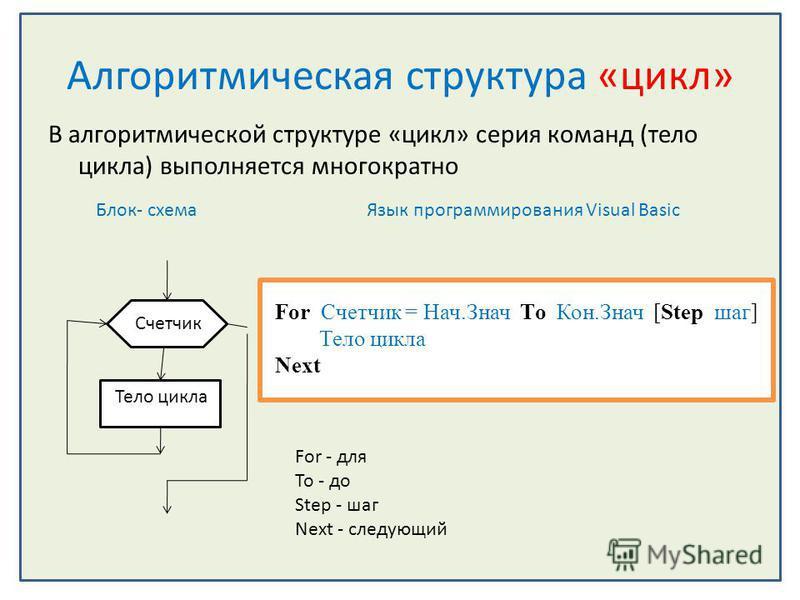 Алгоритмическая структура «цикл» В алгоритмической структуре «цикл» серия команд (тело цикла) выполняется многократно Блок- схема Язык программирования Visual Basic Счетчик Тело цикла For Счетчик = Нач.Знач Тo Кон.Знач [Step шаг] Тело цикла Next For