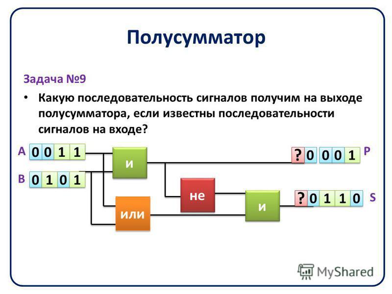 Полусумматор Задача 9 Какую последовательность сигналов получим на выходе полусумматора, если известны последовательности сигналов на входе? не или и и и и 0 0 0 0 0 0 0 0 1 1 1 1 1 1 1 1 0 0 0 0 0 0 1 1 0 0 1 1 1 1 0 0 ? ? ? ? А В Р S