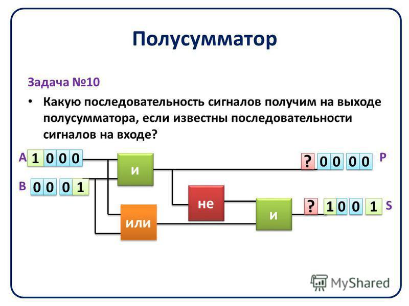 Полусумматор Задача 10 Какую последовательность сигналов получим на выходе полусумматора, если известны последовательности сигналов на входе? не или и и и и 0 0 0 0 0 0 0 0 0 0 1 1 1 1 0 0 ? ? ? ? А В Р S 0 0 1 1 1 1 0 0 0 0 0 0 0 0 0 0
