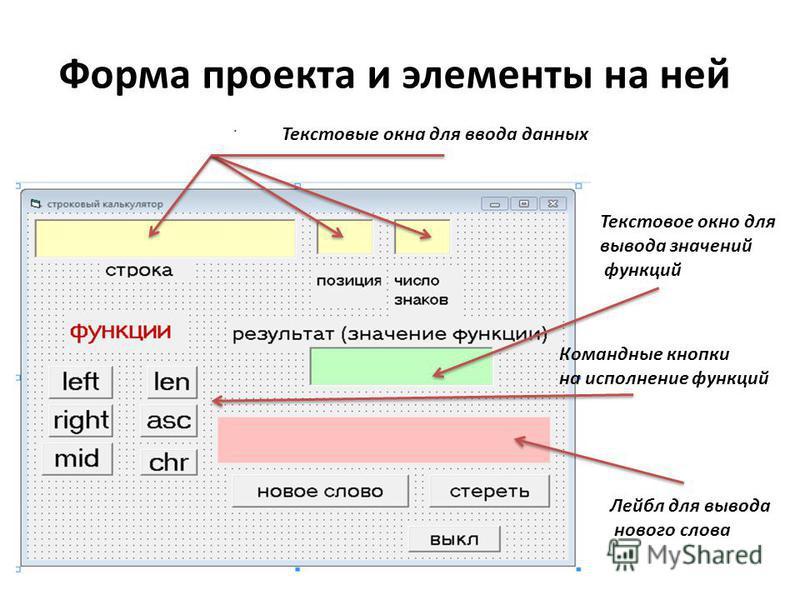 Форма проекта и элементы на ней Текстовые окна для ввода данных Текстовое окно для вывода значений функций Командные кнопки на исполнение функций Лейбл для вывода нового слова