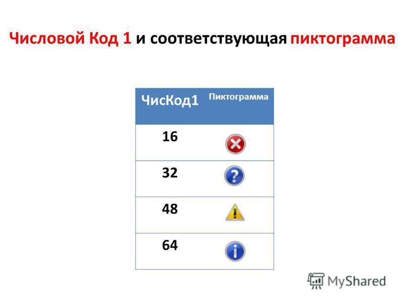 Чис Код 1 Пиктограмма 16 32 48 64 Числовой Код 1 и соответствующая пиктограмма