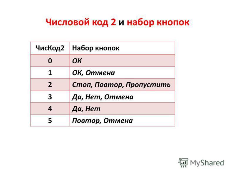 Числовой код 2 и набор кнопок Чис Код 2Набор кнопок 0ОК 1ОК, Отмена 2Стоп, Повтор, Пропустить 3Да, Нет, Отмена 4Да, Нет 5Повтор, Отмена