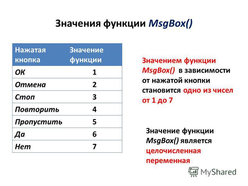 Значения функции MsgBox() Нажатая кнопка Значение функции ОК1 Отмена 2 Стоп 3 Повторить 4 Пропустить 5 Да 6 Нет 7 Значением функции MsgBox() в зависимости от нажатой кнопки становится одно из чисел от 1 до 7 Значение функции MsgBox() является целочис