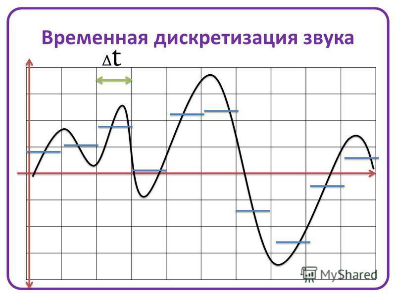 Временная дискретизация звука ΔtΔt