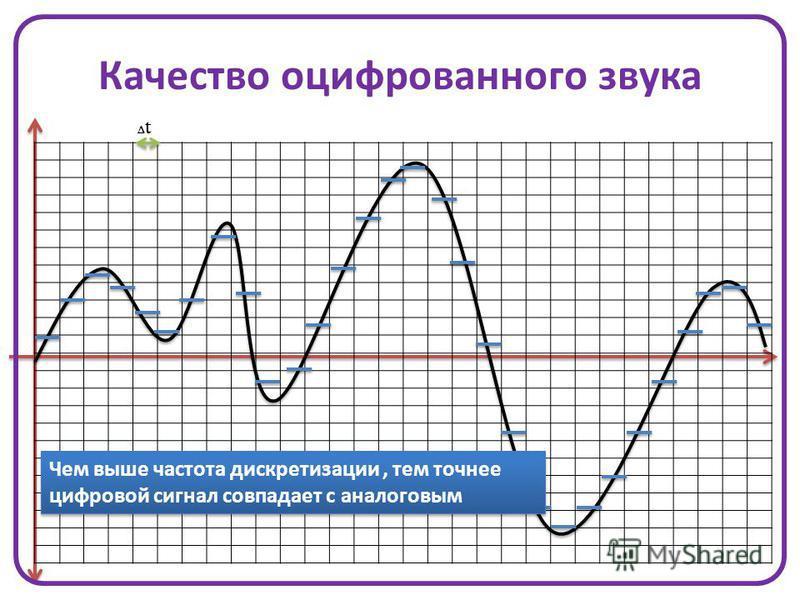 Качество оцифрованного звука ΔtΔt Чем выше частота дискретизации, тем точнее цифровой сигнал совпадает с аналоговым