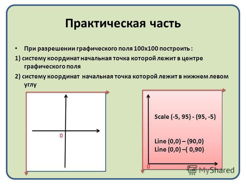 Scale (-5, 95) - (95, -5) Line (0,0) – (90,0) Line (0,0) –( 0,90) Практическая часть При разрешении графического поля 100 х 100 построить : 1) систему координат начальная точка которой лежит в центре графического поля 2) систему координат начальная т