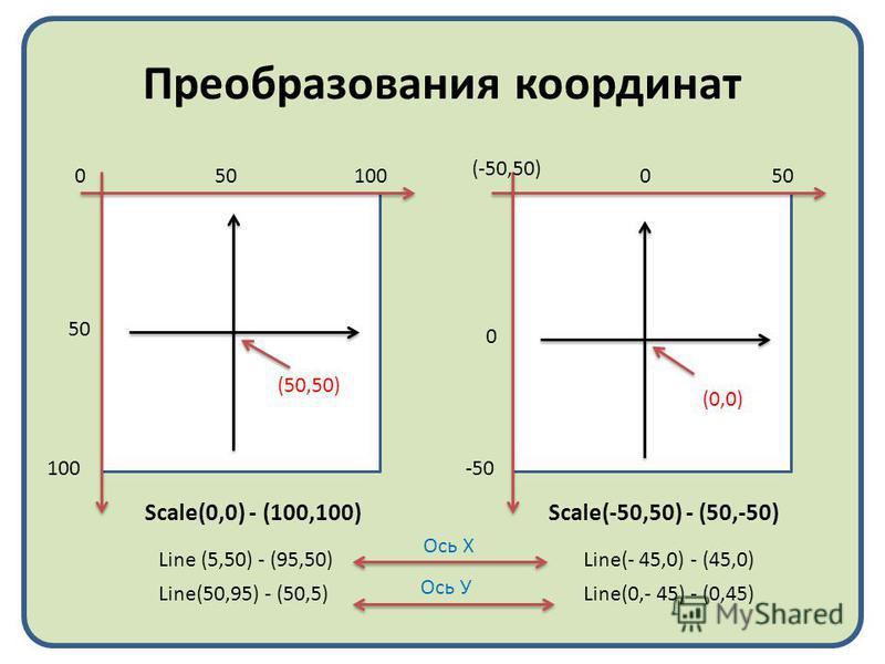 Преобразования координат 0100 50 Scale(0,0) - (100,100) -50 0 (-50,50) 050 Scale(-50,50) - (50,-50) Line (5,50) - (95,50) Line(50,95) - (50,5)Line(0,- 45) - (0,45) Line(- 45,0) - (45,0) (0,0) (50,50) Ось Х Ось У