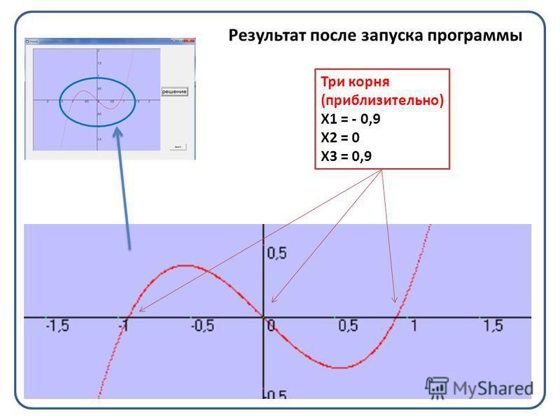 Результат после запуска программы Три корня (приблизительно) Х1 = - 0,9 Х2 = 0 Х3 = 0,9