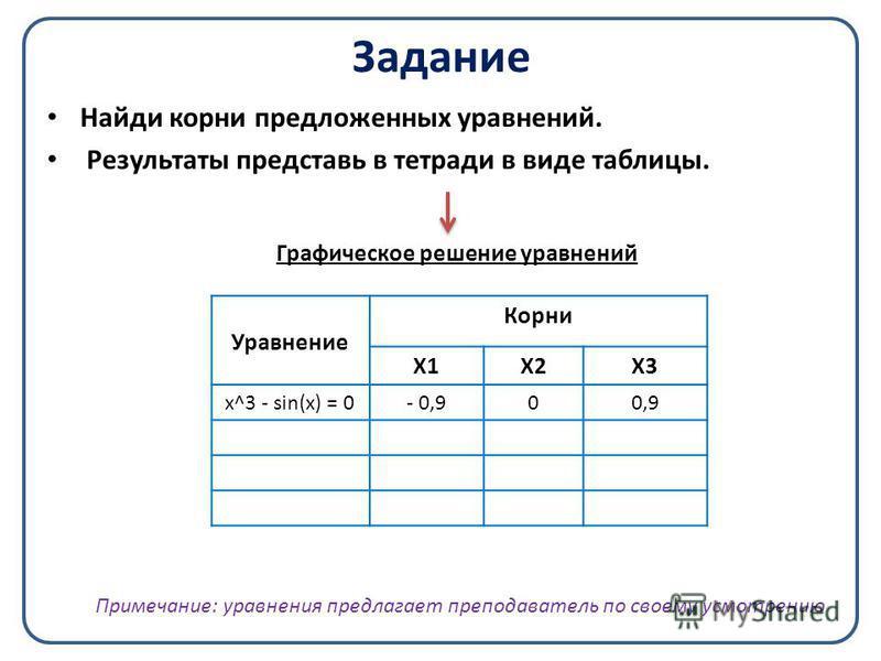 Задание Найди корни предложенных уравнений. Результаты представь в тетради в виде таблицы. Уравнение Корни Х1Х2Х3 x^3 - sin(x) = 0- 0,900,9 Графическое решение уравнений Примечание: уравнения предлагает преподаватель по своему усмотрению