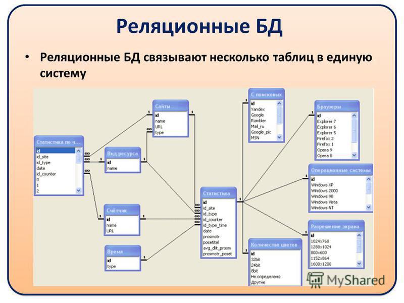 Реляционные БД Реляционные БД связывают несколько таблиц в единую систему