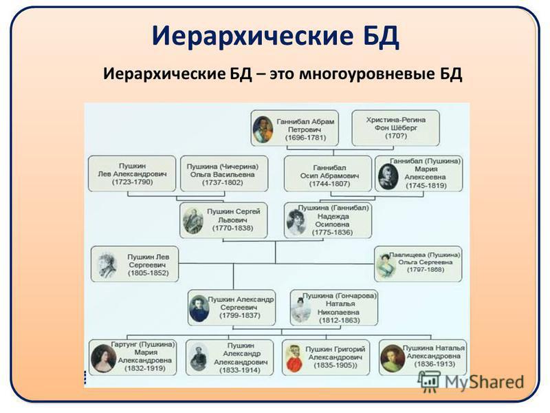 Иерархические БД Иерархические БД – это многоуровневые БД